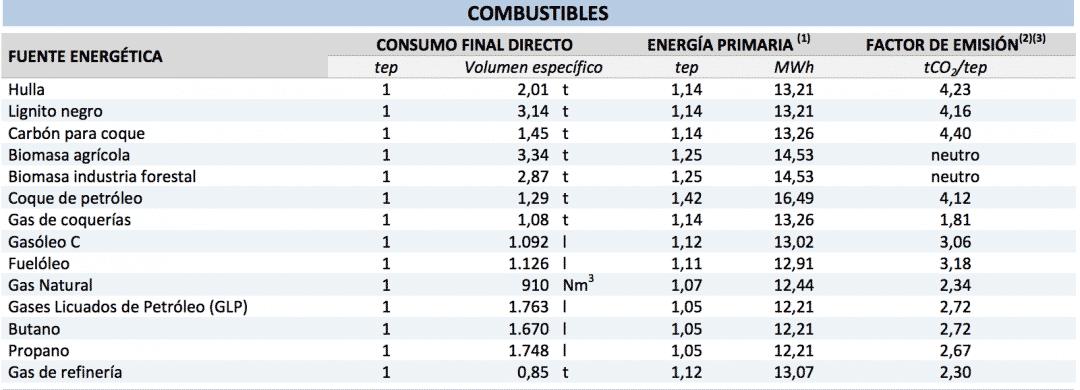 Tabla de emisiones de CO2 a la atmósfera de combustibles