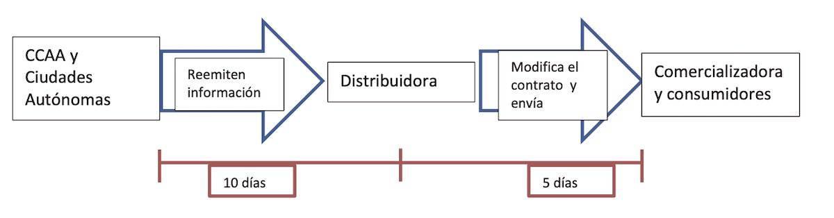 Plazos contratos modalidades autoconsumo