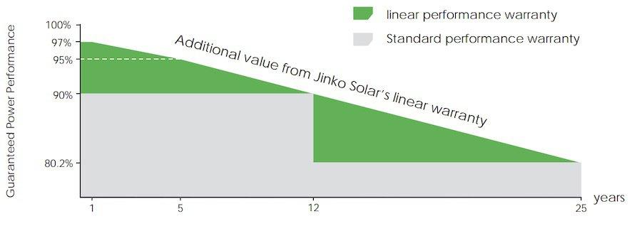 Gráfica de garantía de los módulos Jinko Solar