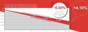 Gráfica garantía estándar de paneles solares estándar