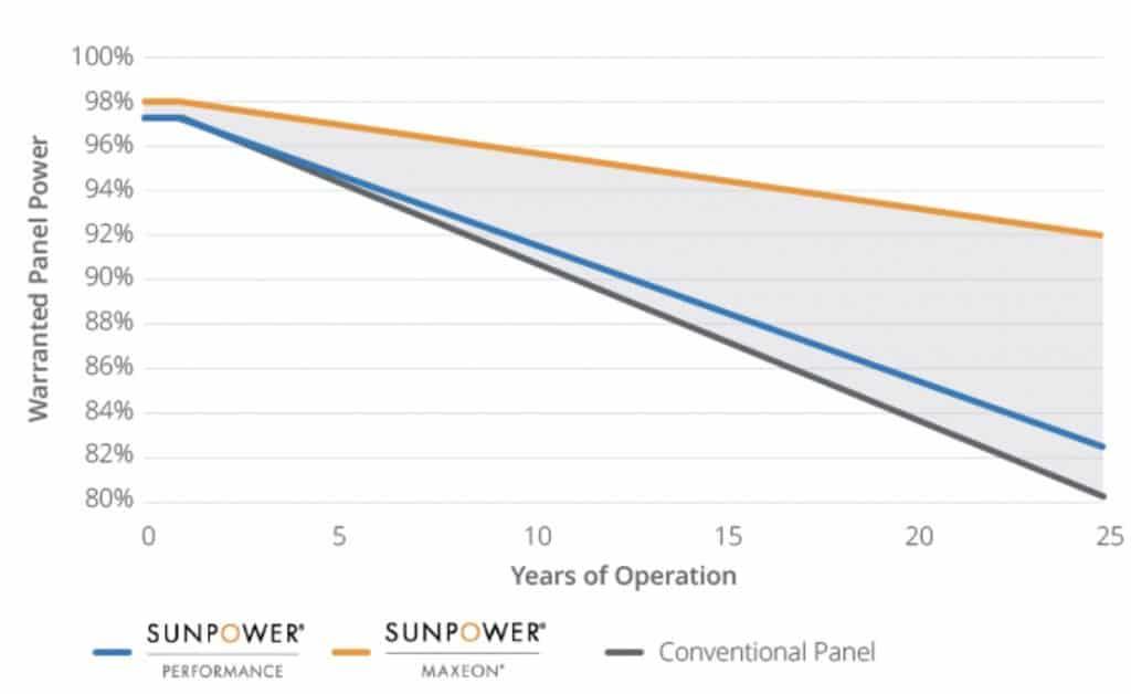 Garantía de producción de paneles SunPower