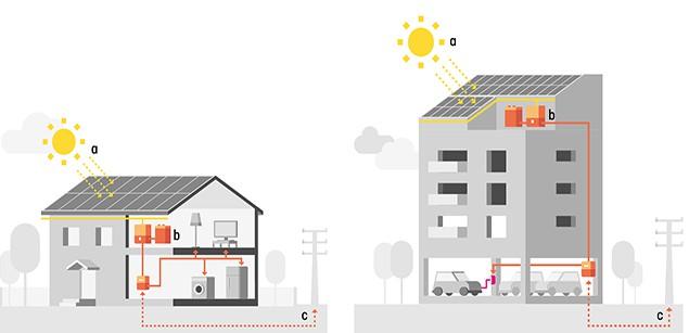 Energía renovable para viviendas y edificios