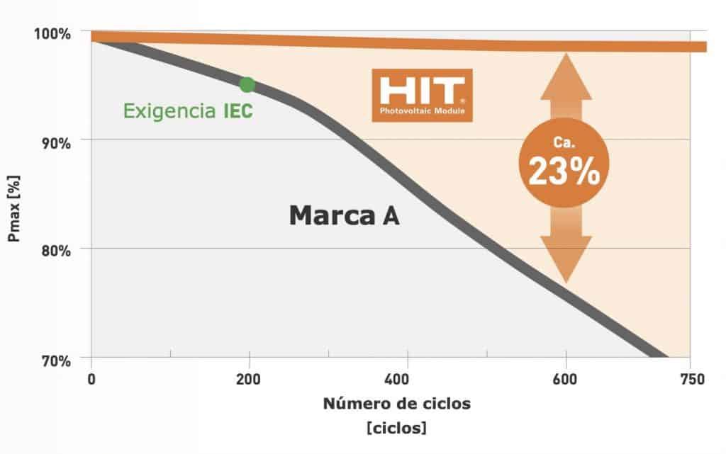 Comportamiento en calor IEC Panasonic
