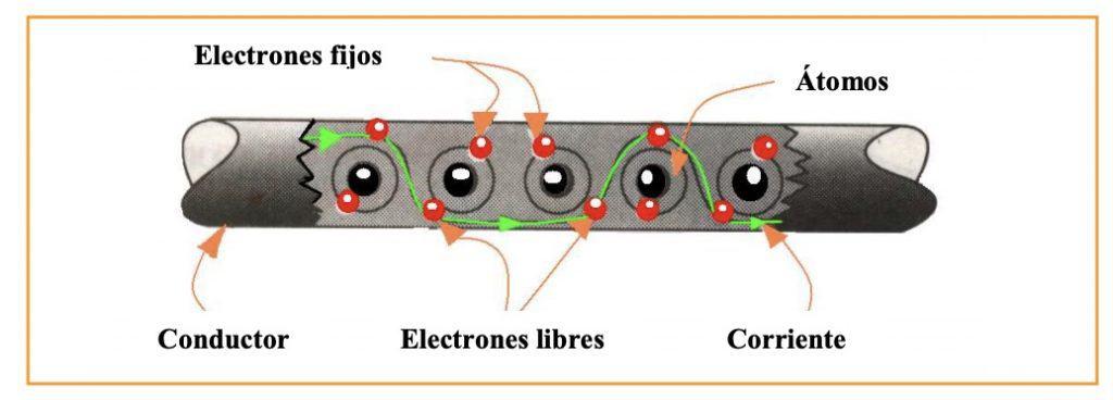 Cómo se produce la corriente eléctrica