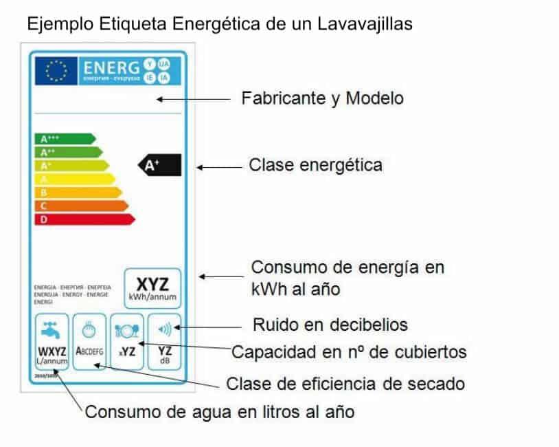 Etiqueta de eficiencia energética de un lavavajillas