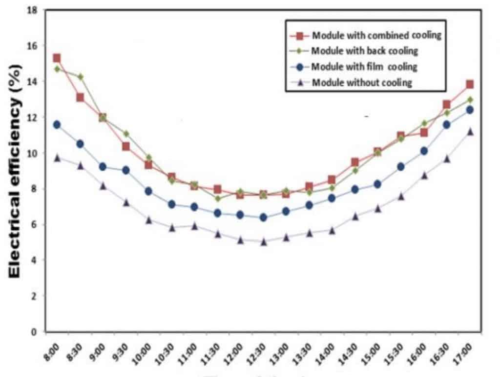 Comparativa de la mejora rendimiento con menor temperatura