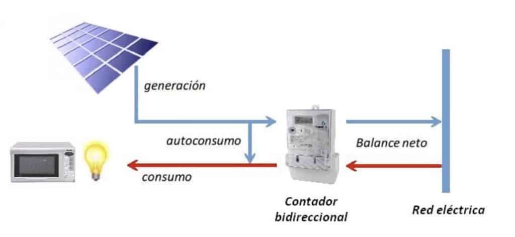 Esquema típico de conexión inversor instalación autoconsumo