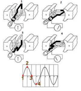 Fases de corriente alterna generada en la espira
