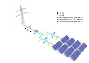 Esquema de una planta fotovoltaica