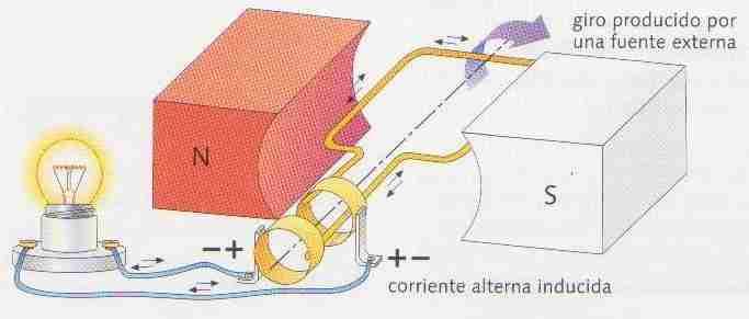 Funcionamiento de un generador de corriente alterna