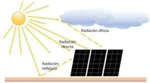 Radiación solar directa, difusa y reflejada