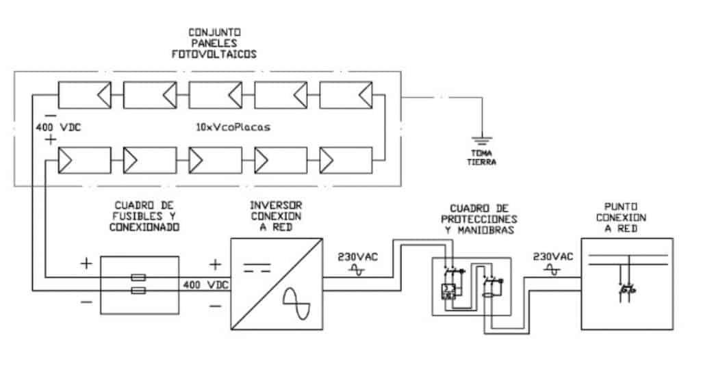 Esquema de conexión de paneles solares en instalación fotovoltaica con conexión a red